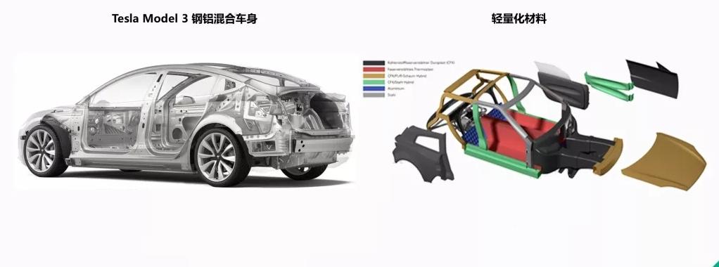 汽车轻量化图.jpg